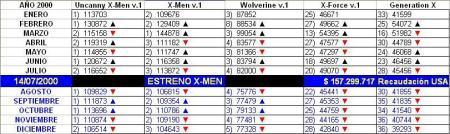 2000-07-14-ventas-x-men