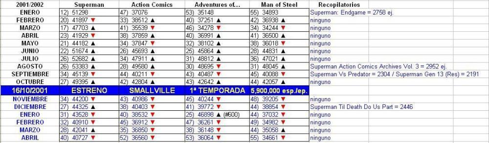 2001-10-16-ventas-superman-smallville