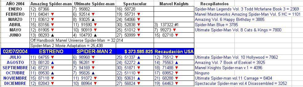 2004-07-02-ventas-spiderman-ii
