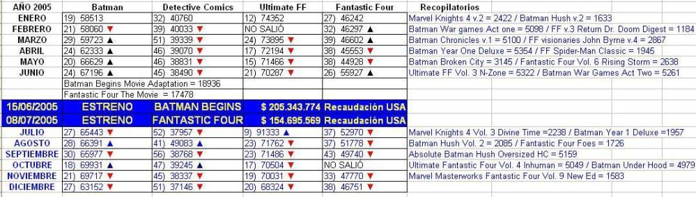 2005-06-15-ventas-batman-begins-4f