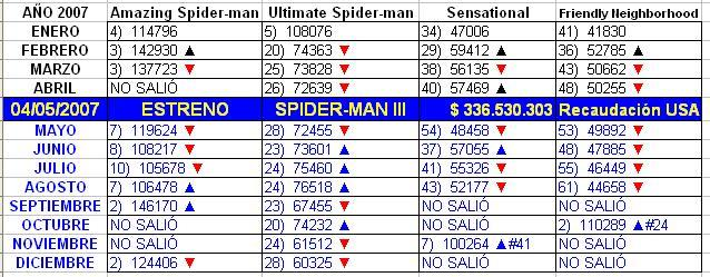 2007-05-04-ventas-spiderman-iii